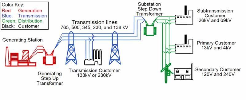What is Transmission - Power grid