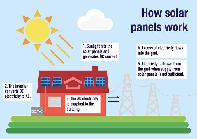 How Solar Panels Work_2